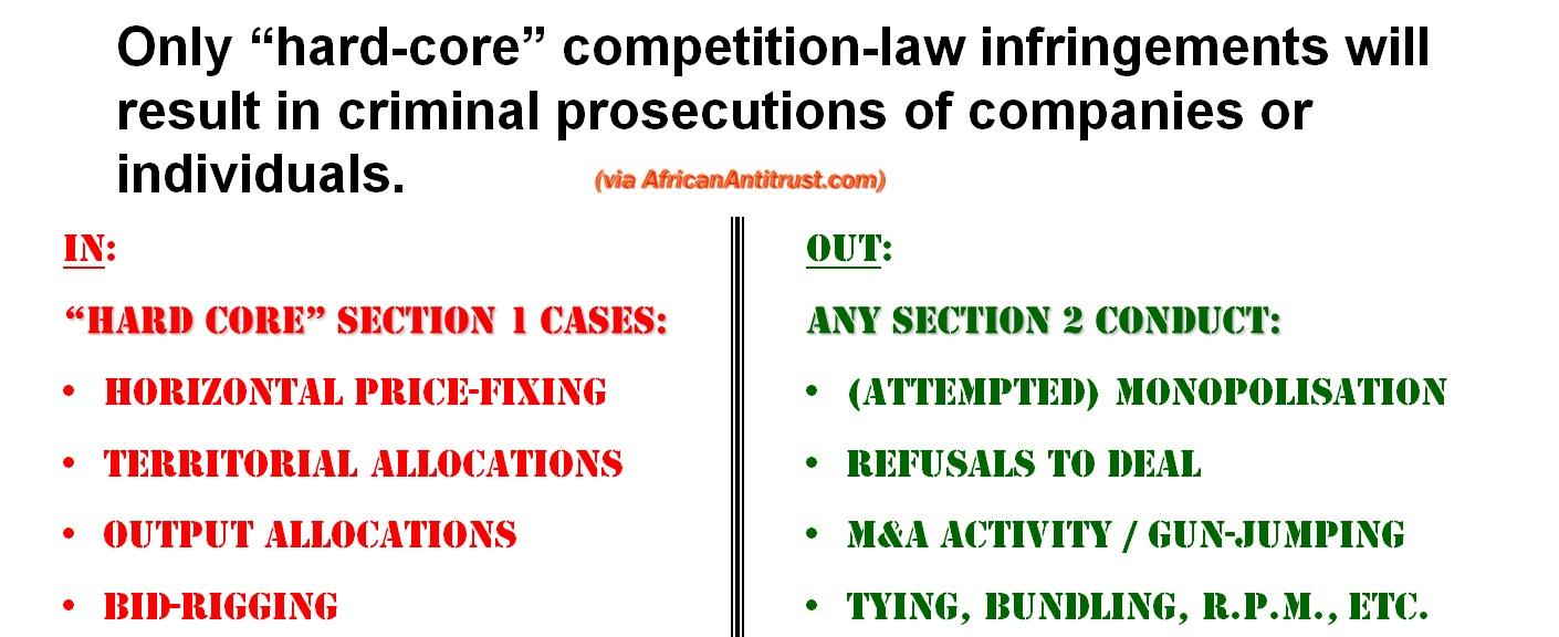 Demarcation of criminal vs civil antitrust conduct in U.S.