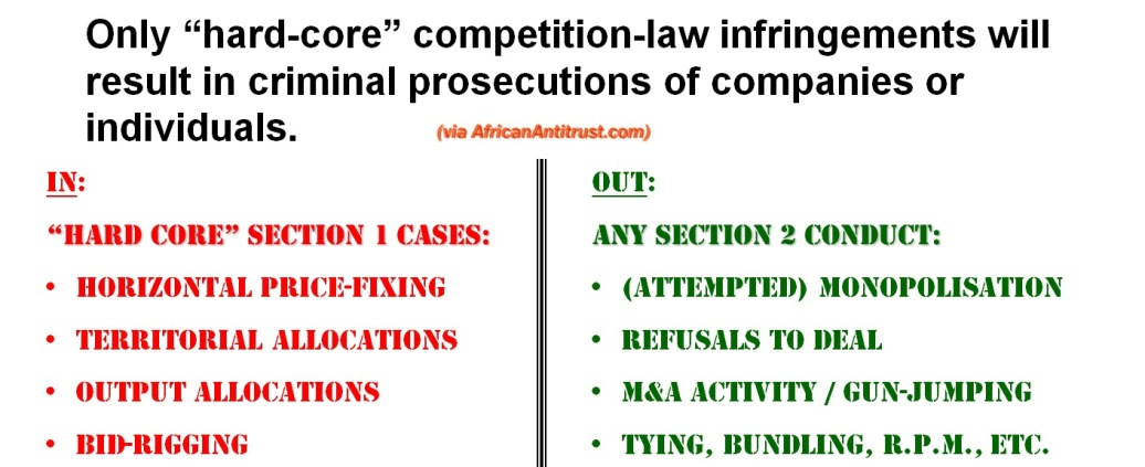 Demarcation of criminal vs civil antitrust conduct in U.S.