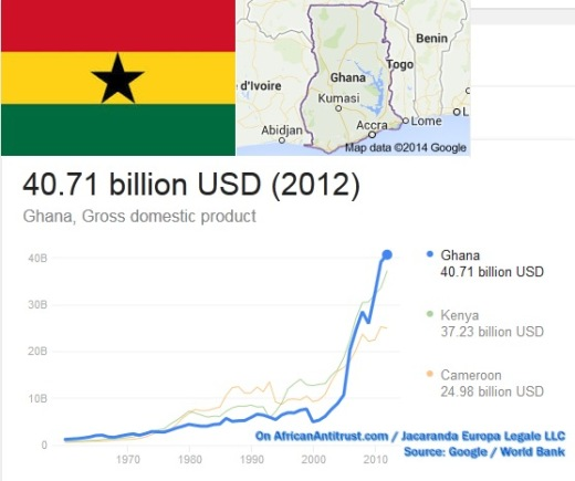 ghana gdp growth