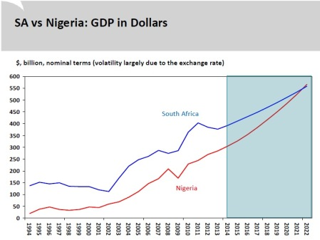 http://www.stanlib.com/EconomicFocus/Pages/InterestingChart112SouthAfricaneconomyvsNigerianeconomy.aspx