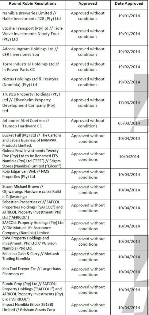 Namibian NaCC approved deals as of May 2014