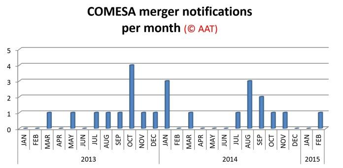 COMESA merger stats 3-2015