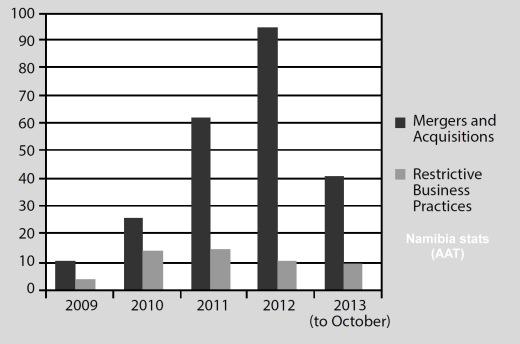 Namibia stats comparison