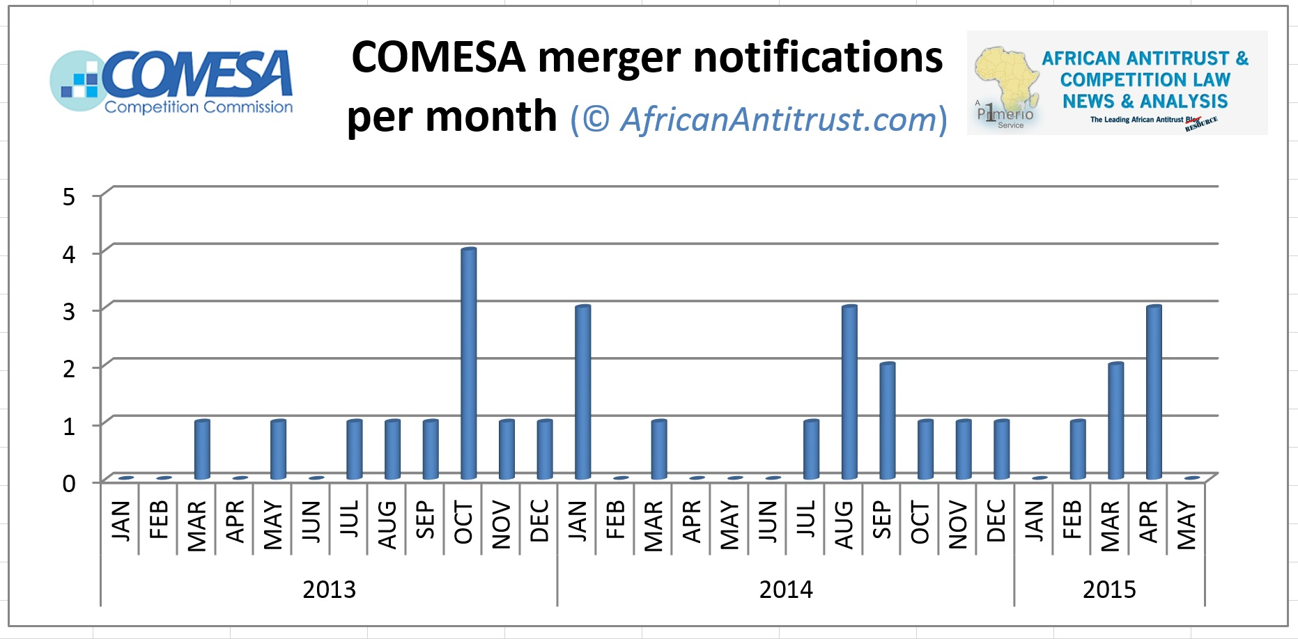 COMESA Merger Statistics as of July 2015