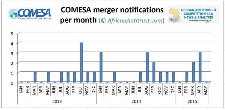 COMESA Merger Statistics as of July 2015