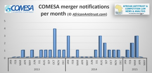 COMESA merger statistics July 2015