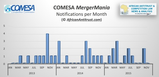 Number of merger notifications based on CCC-published notices