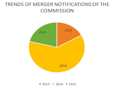 COMESA merger statistics (official graphic)