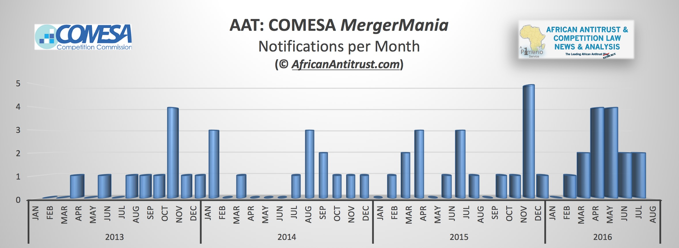 AAT 2016 September mergermania statistics