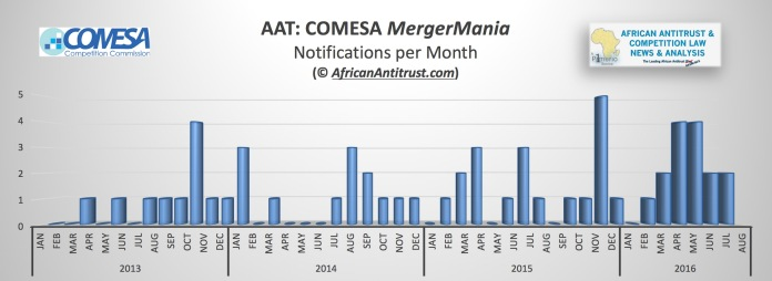 AAT 2016 September mergermania statistics
